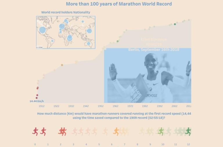 In 110 anni di maratone, limati 54 minuti. Ed ora è sempre più difficile